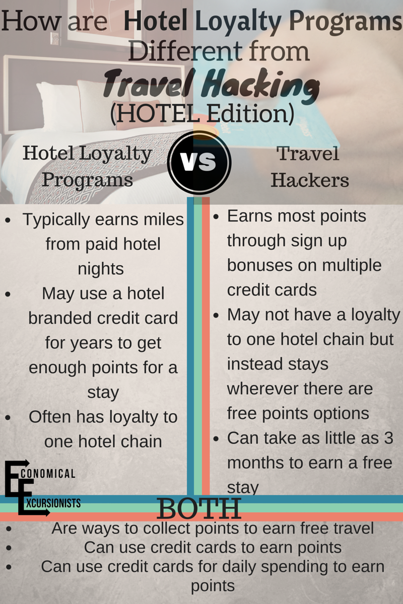 Many people know about hotel loyalty programs, but don't understand how to travel hack with them!