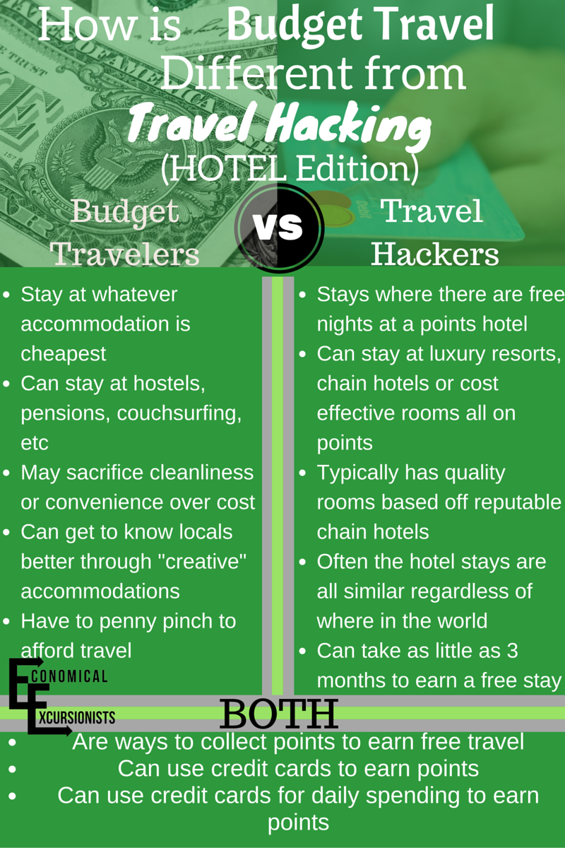 There is no reason why you can't combine both budget travel and travel hacking to get the cheapest travel everything and everywhere